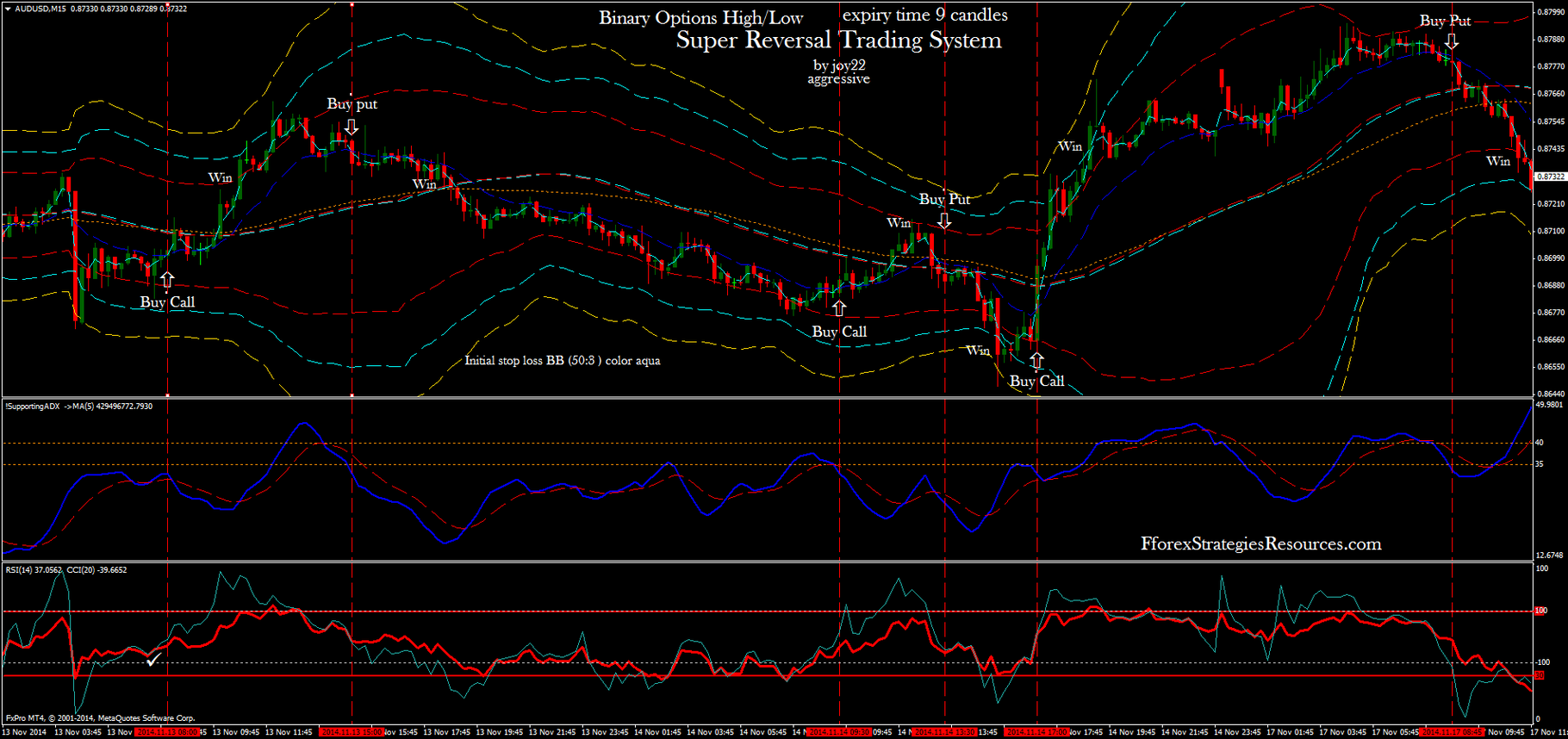 Super Reversal Trading System - Forex Strategies - Forex Resources
