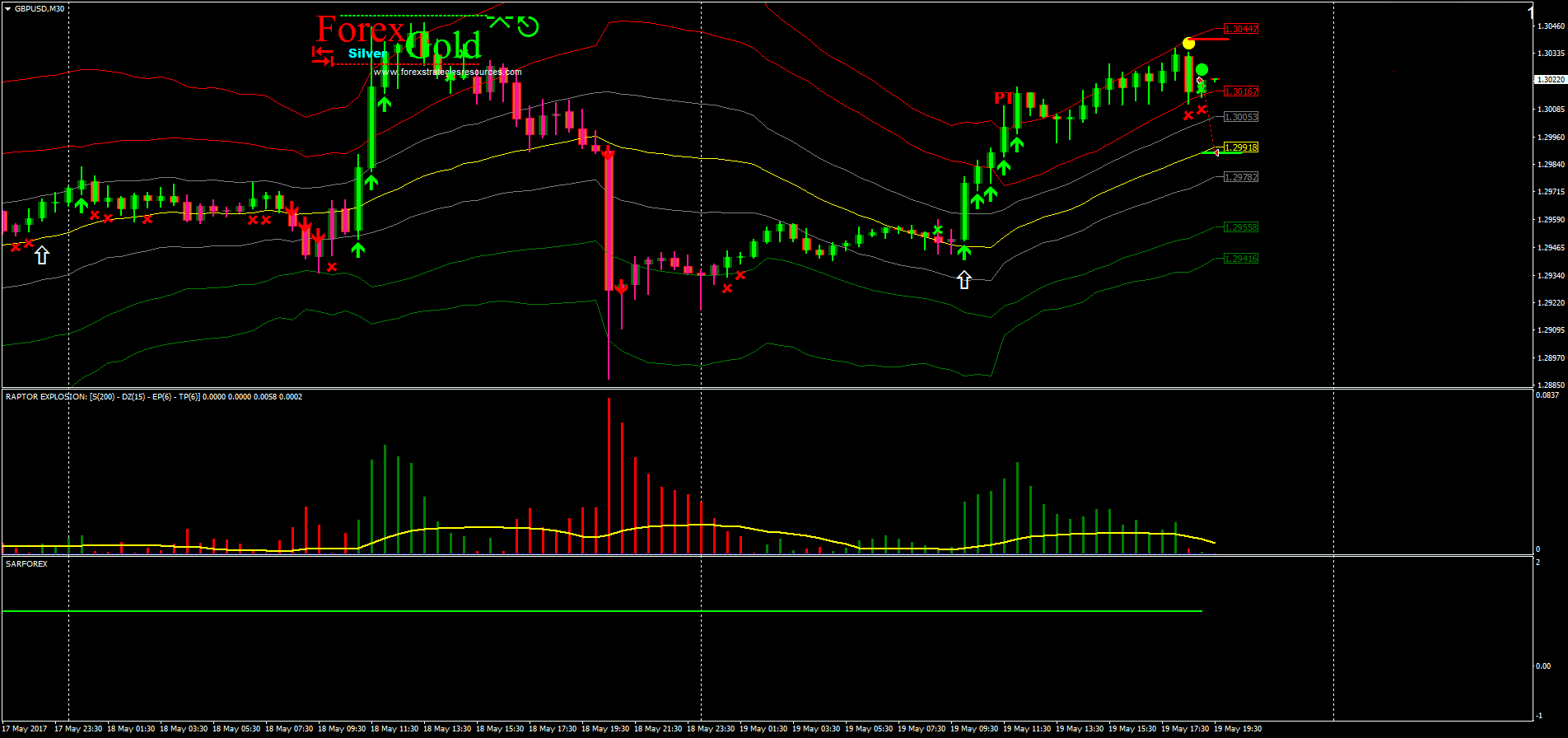 Raptor Explosion Trading System - Forex Strategies - Forex