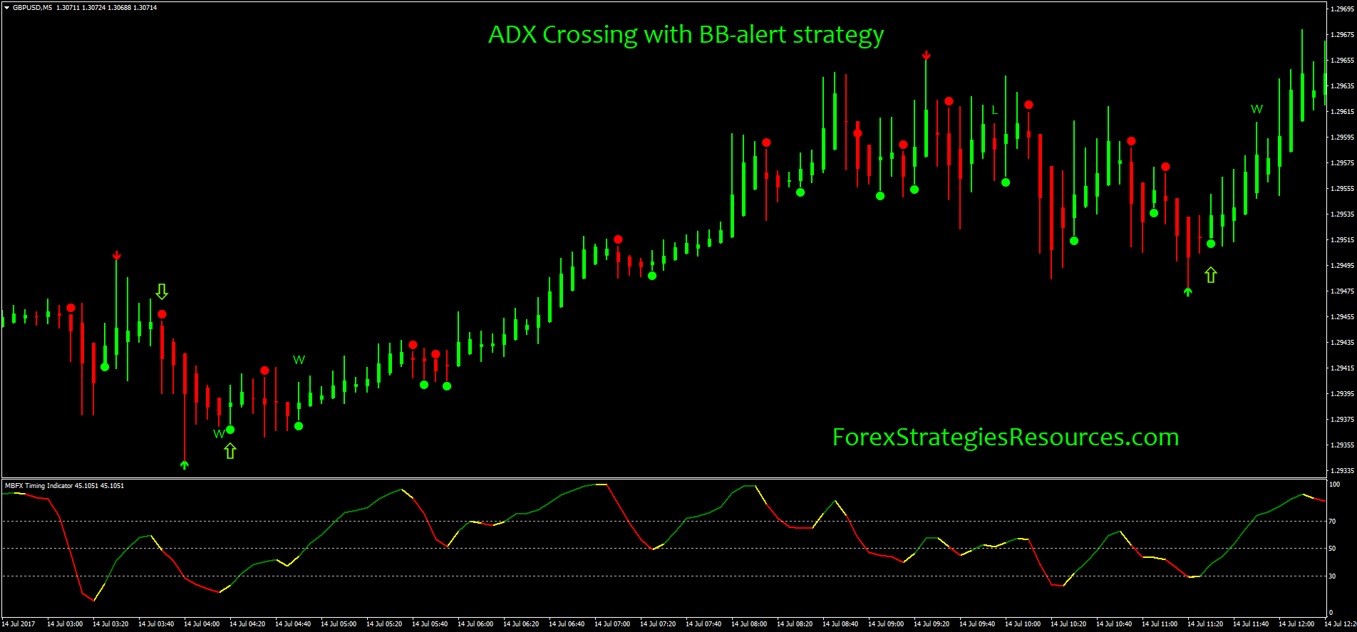 ADX Crossing with BB-alert strategy - Forex Strategies - Forex