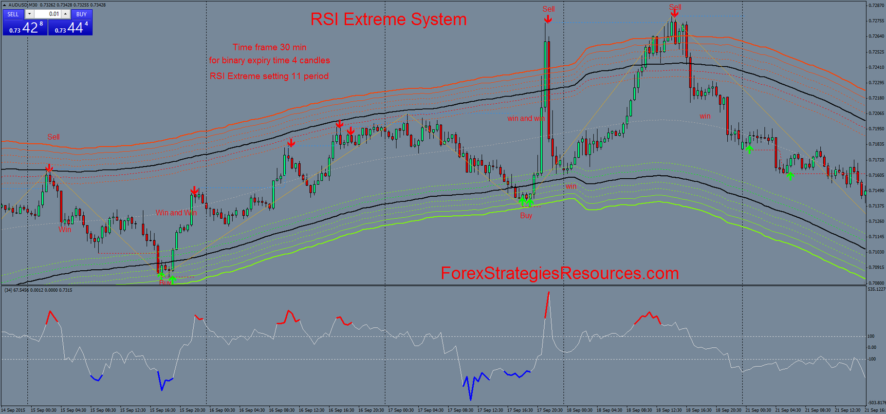 161# RSI Extreme System - Forex Strategies - Forex Resources - Forex ...
