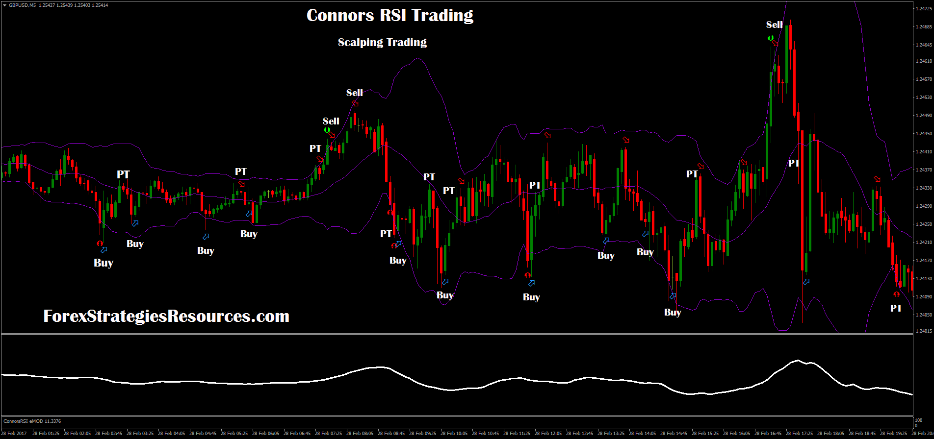 197# Connors RSI Trading - Forex Strategies - Forex Resources