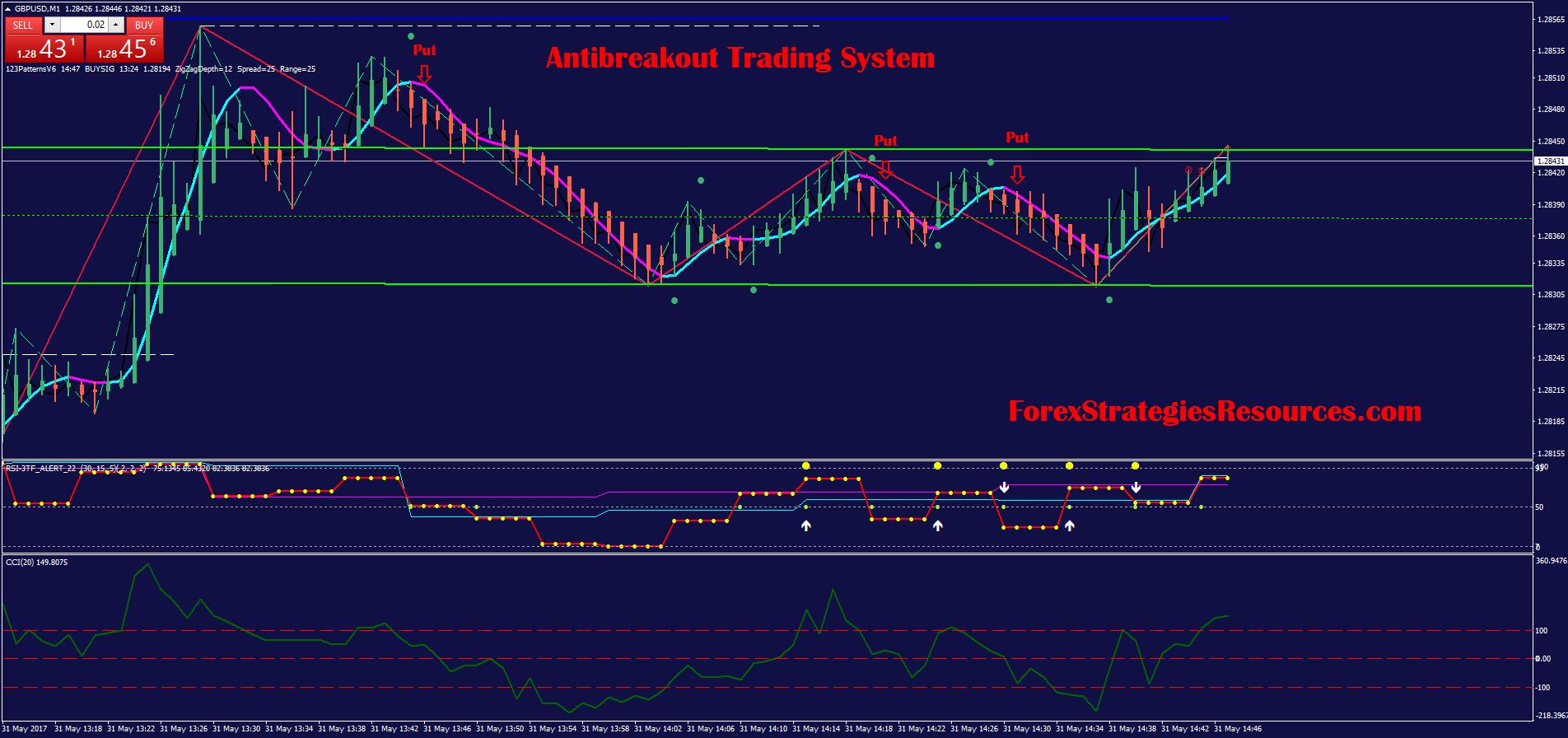el mejor trading system forex