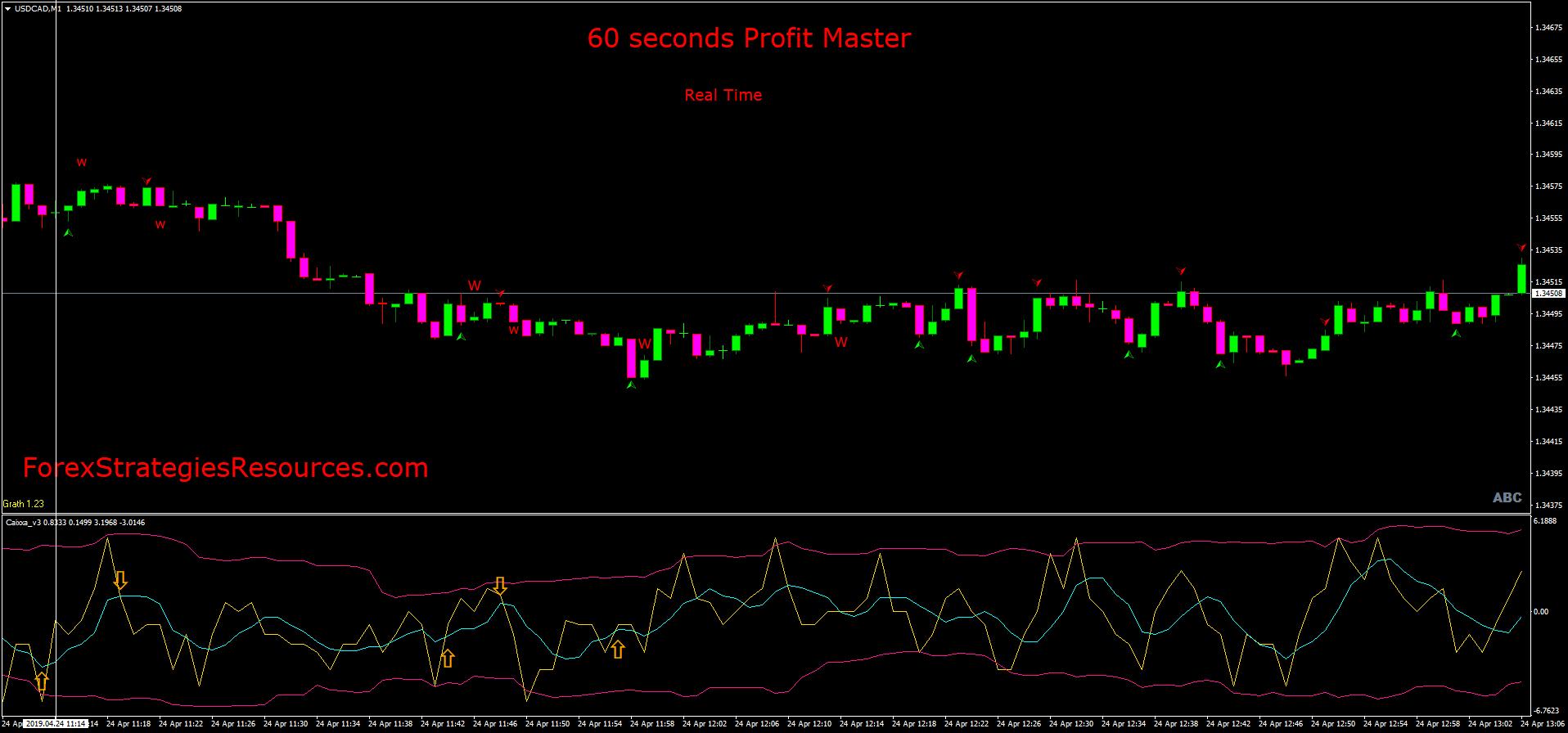 strategie indicator pentru opțiuni 60 de secunde