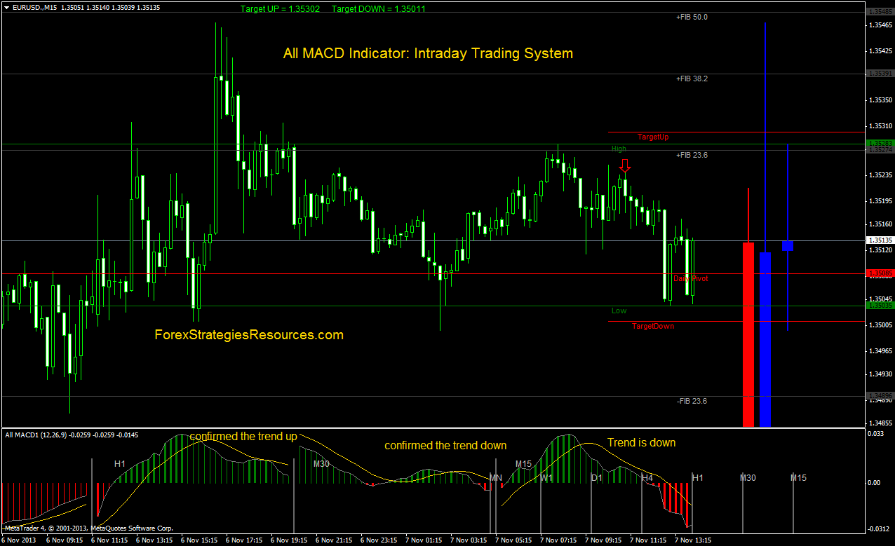 All MACD Indicator: Intraday Trading System - Forex