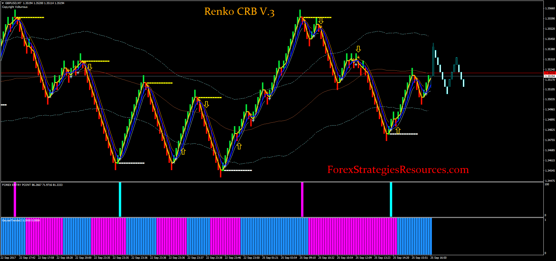 Renko CRB V 3 - Forex Strategies - Forex Resources - Forex Trading