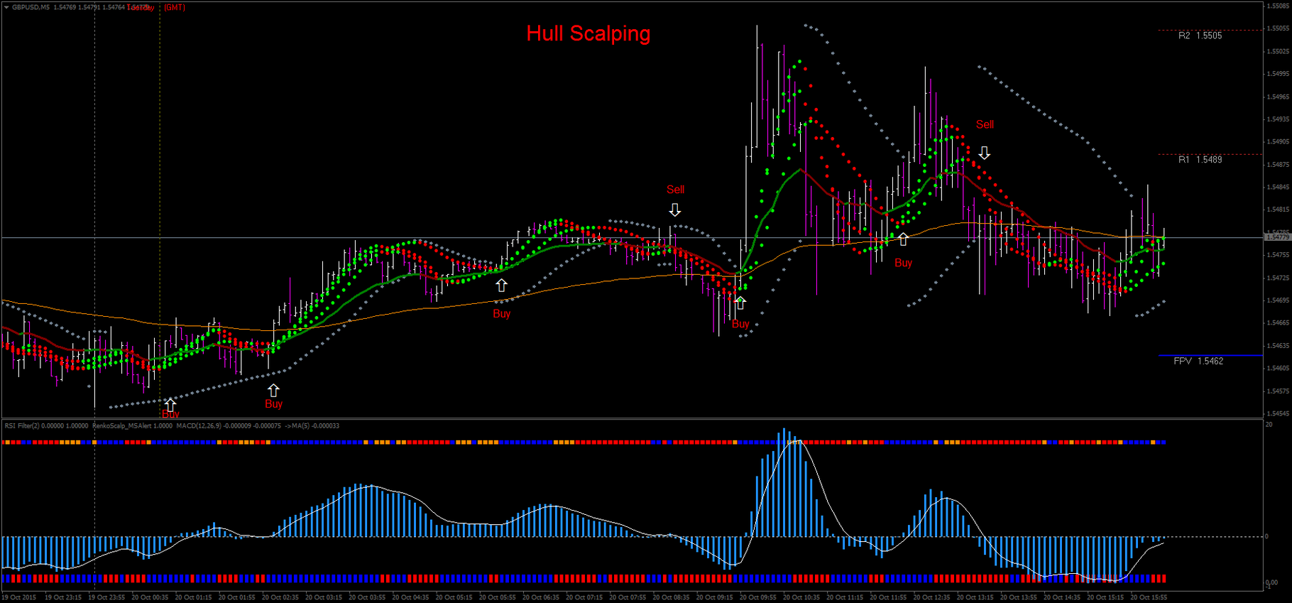 Hull Scalping - Forex Strategies - Forex Resources - Forex Trading