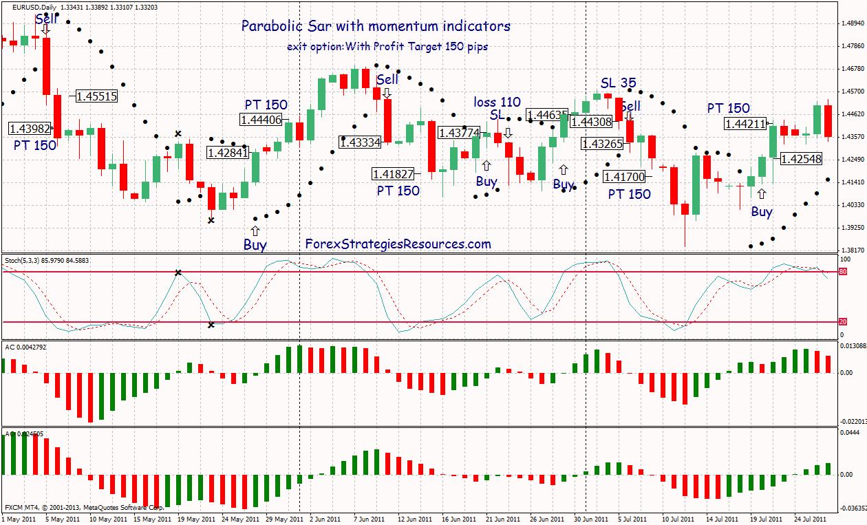 Parabolic Sar Forex Trading System - Forex Strategies - Forex