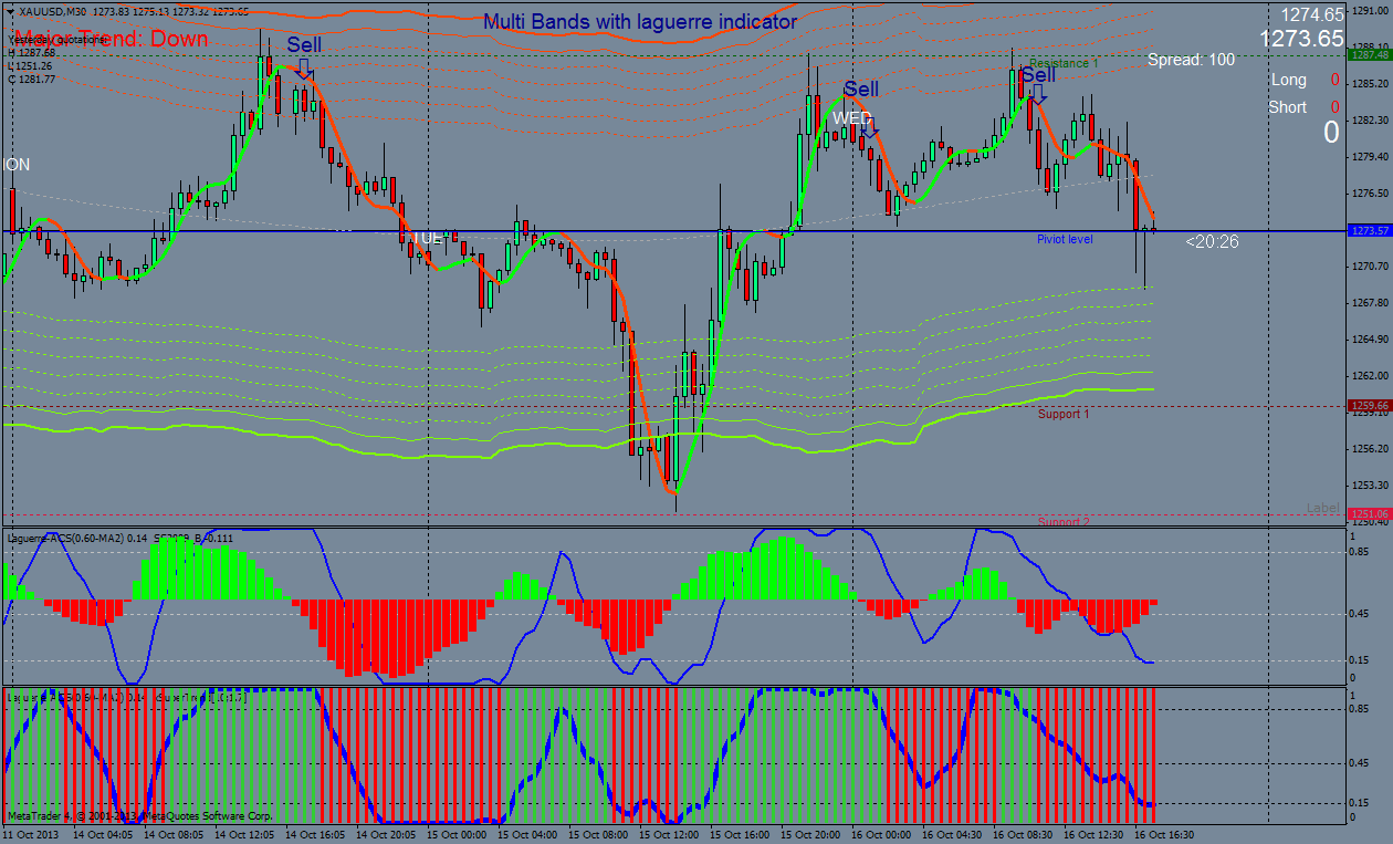 Multi Bands with laguerre indicator: intraday trading system - Forex ...