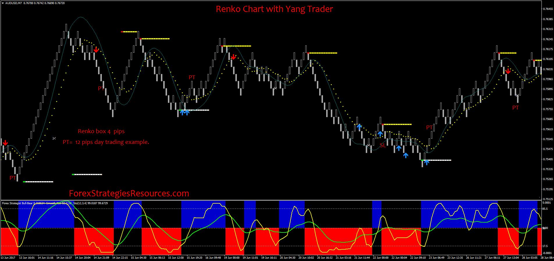 42# Renko Chart with Yang Trader - Forex Strategies - Forex