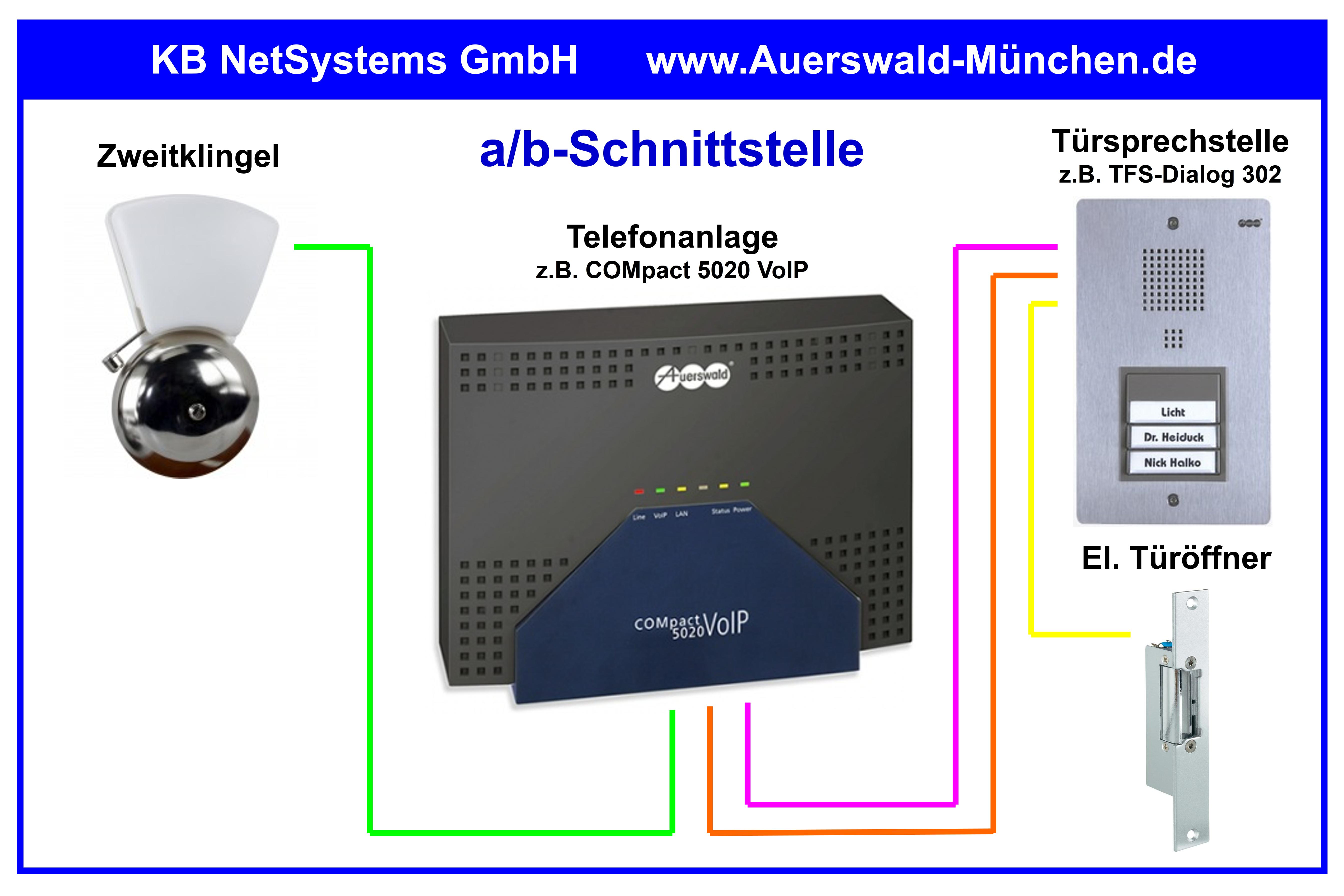 Türsprechtechnik - Auerswald Center München | KB NetSystems GmbH ...
