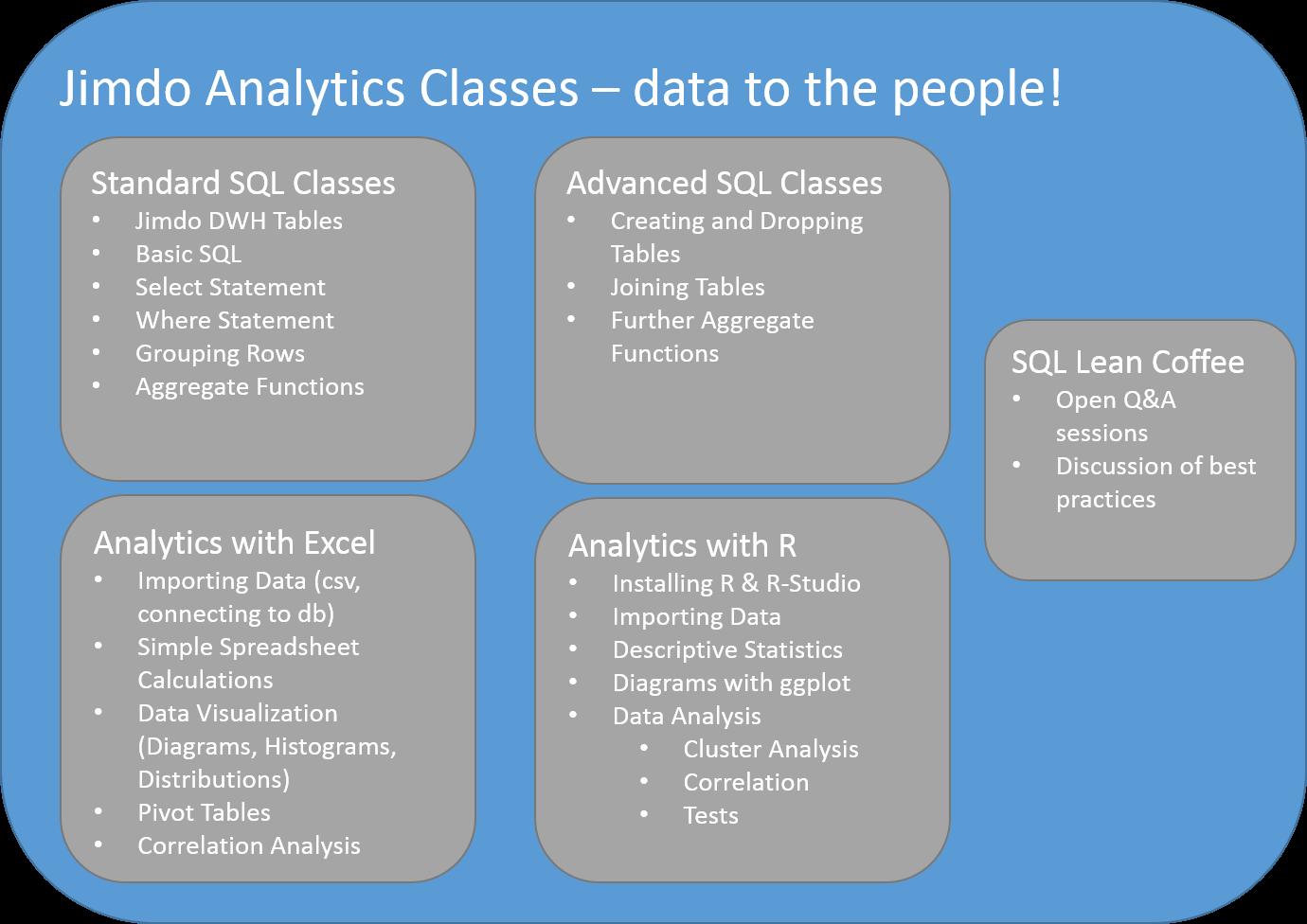 Data Science Blog - blabladata