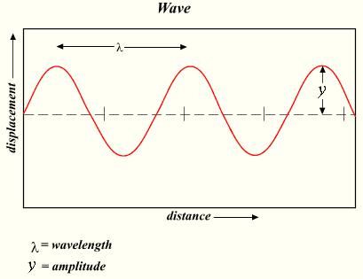 Waves marine science australia wave amplitude period and wavelength wave diagram ccuart Choice Image