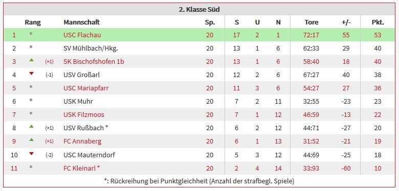 Tabelle der Saison 2017/2018 - USK Muhr - Fußball / Ski / Stocksport