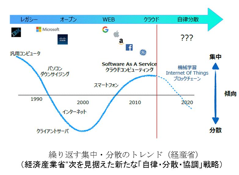 IoTの分散処理化における権利保...