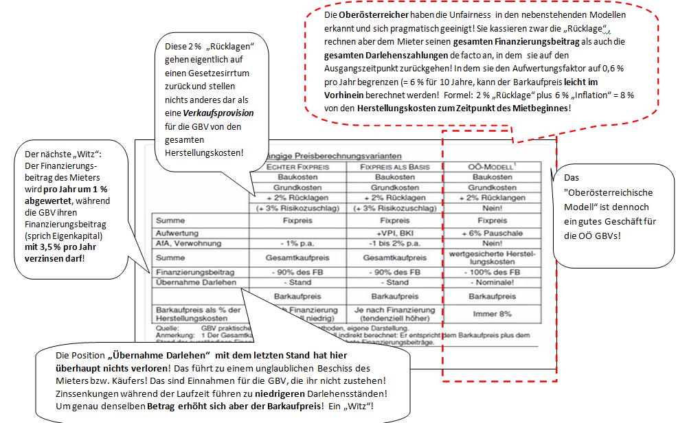 1 Ein Neues Berechnungsmodell Für Den Mietkauf Von Gbvs Fair Und