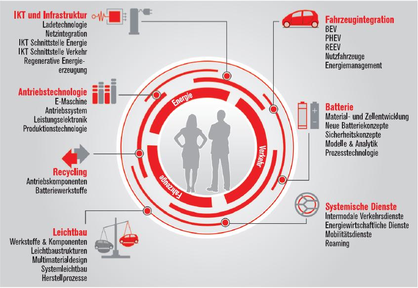 Elektromobilität - MITTELSTAND INTERNATIONAL - Den Wandel gestalten