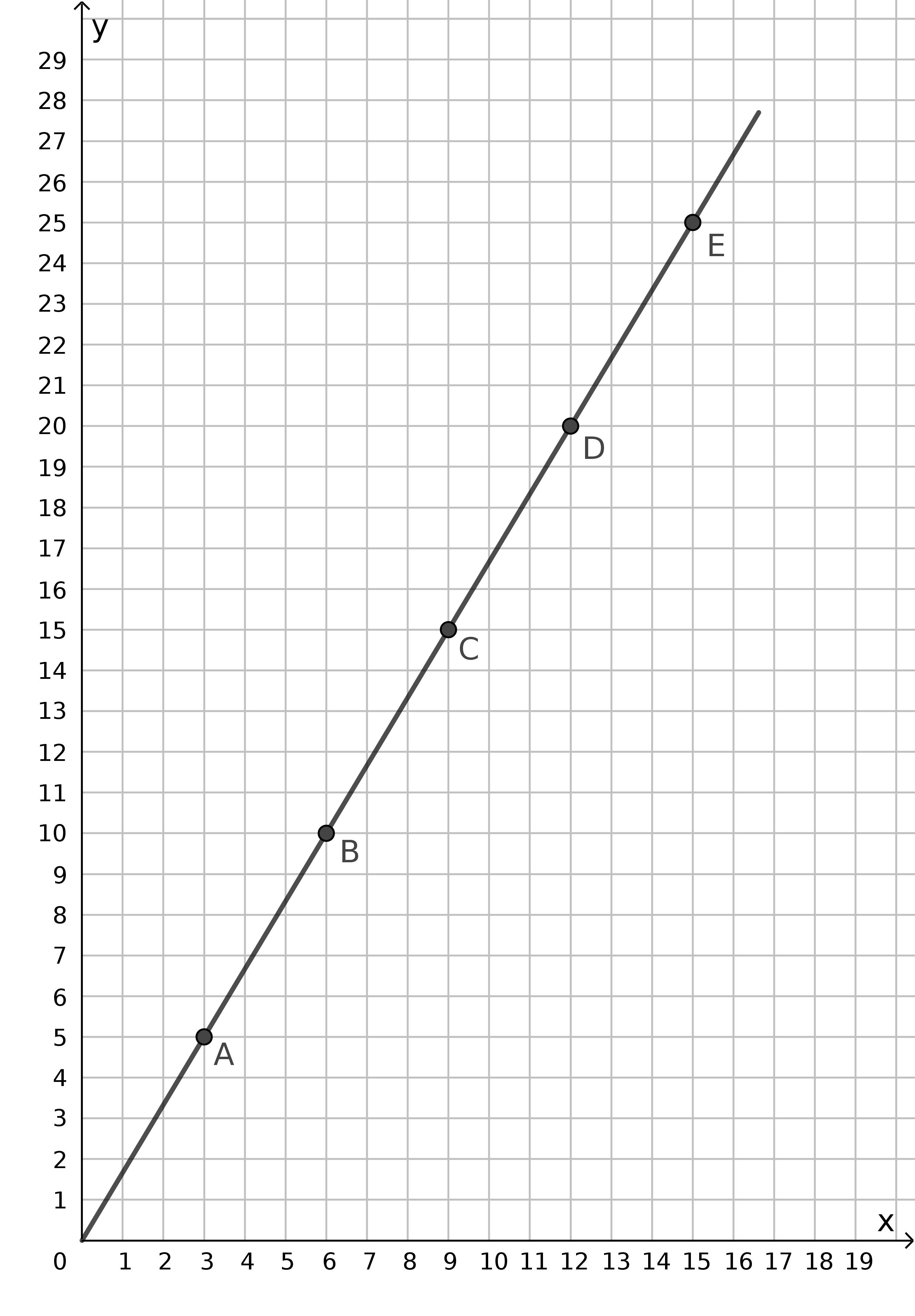 Algebra 2 velocità datazione