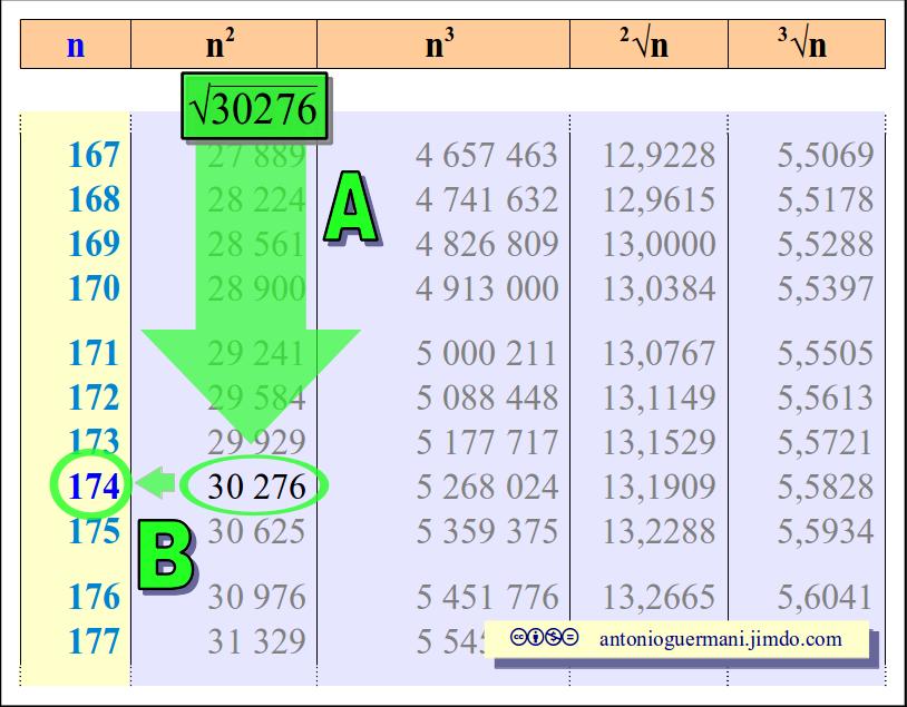 Radice quadrata di 85 - Tavole numeriche radici quadrate da 1 a 10000 ...