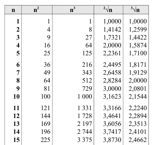 Tavole Numeriche Matematica Scienze Di Antonio Guermani