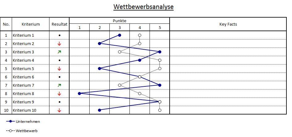 Konkurrenzanalyse Excel Vorlage 8
