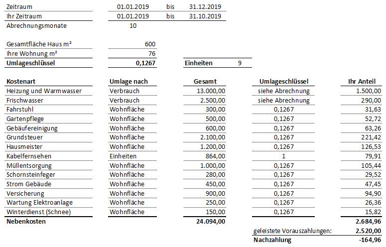 30 Elegant Nebenkostenabrechnung Widerspruch