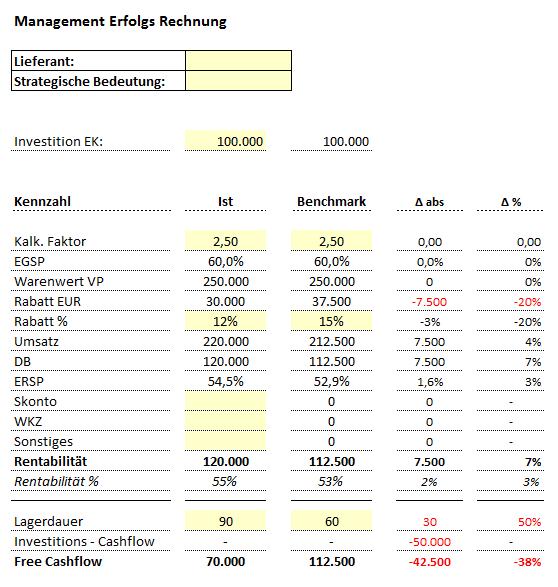 Excel Vorlage Management Erfolgsrechnung Hanseatic Business School