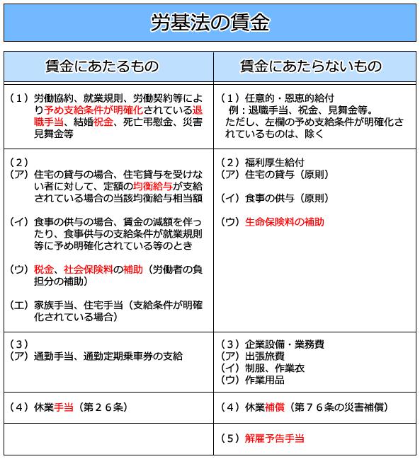 第 法 26 条 労働 基準