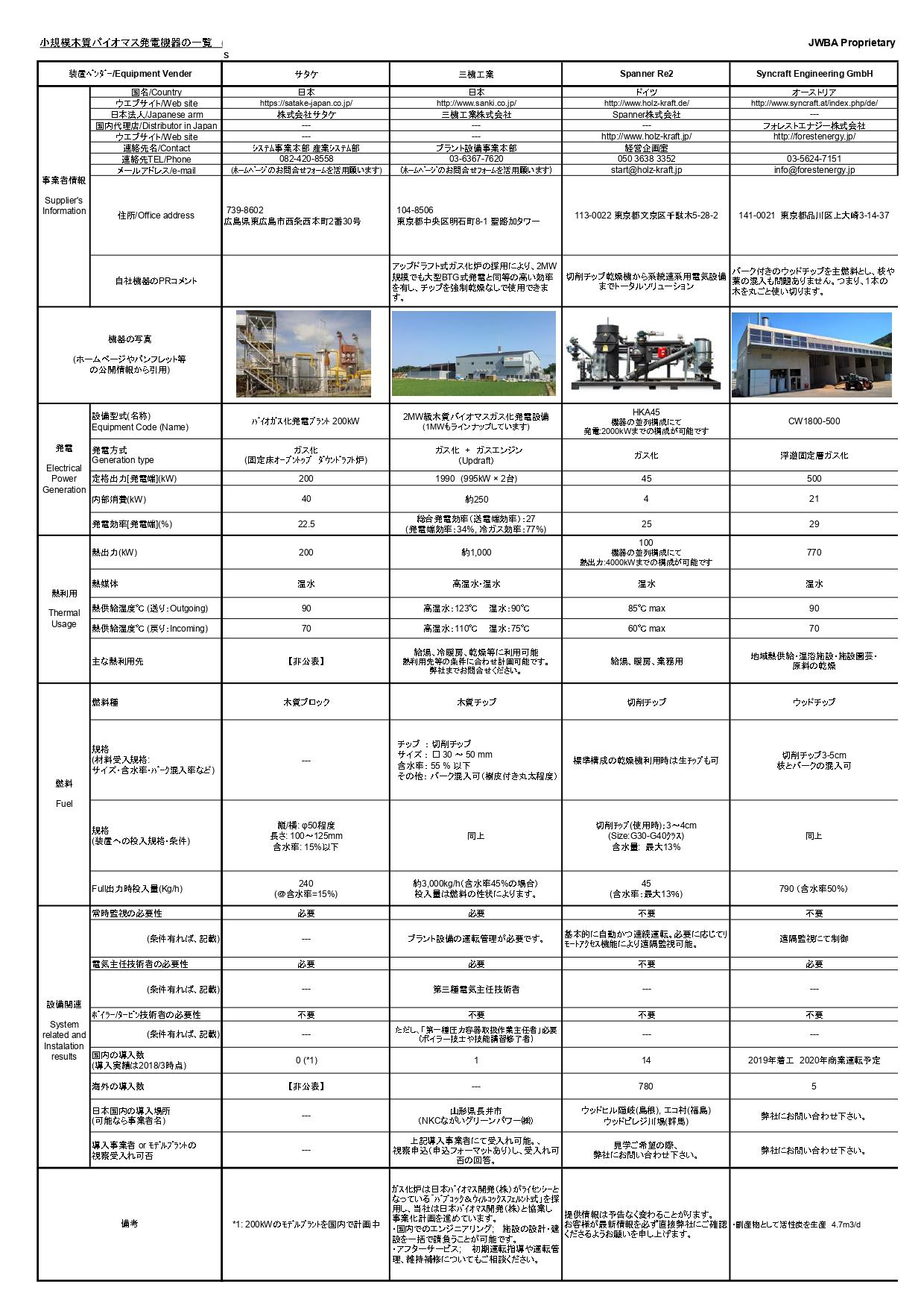 国内で販売されている小規模木質バイオマス発電機器の一覧 一般社団