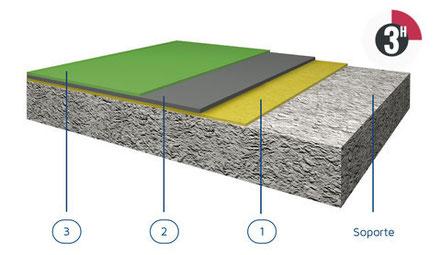 ¿Qué tipo de suelo de resina es el adecuado para un pavimento industrial en el sector de la hostelería?