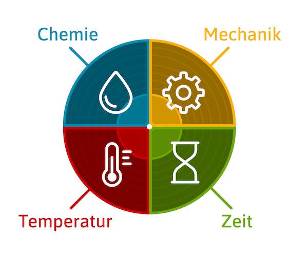 Der Wirkmechanismus des Sinnerschen Kreises: 1. Chemie 2. Mechanik 3. Temperatur 4. Zeit