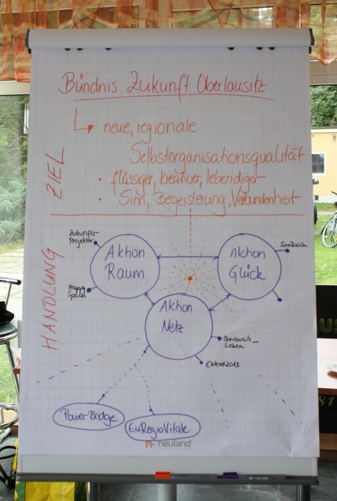 Struktur des BZOL