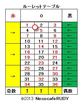 ルーレット表(4数字選択例)