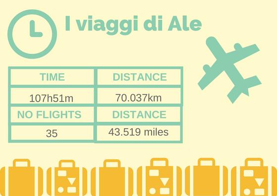 I viaggi di Alessandro (update DICEMBRE 2017)