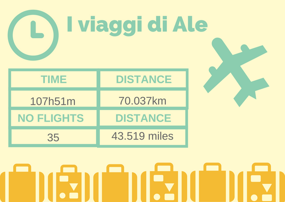 I viaggi di Alessandro (update MARZO 2018)