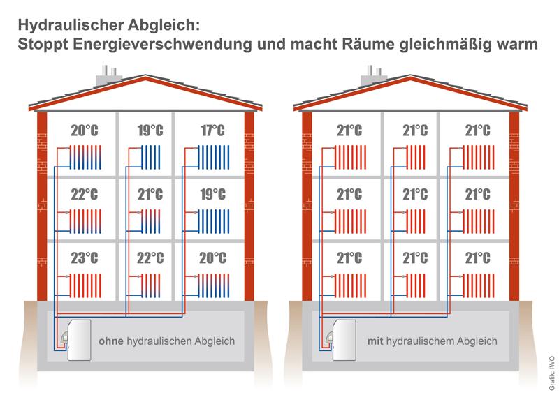 Vergleich ohne / mit hydraulischen Abgleich, Heizung, Reutlingen, Eningen, Tübingen, Wärme, IWO, zukunftsheizen
