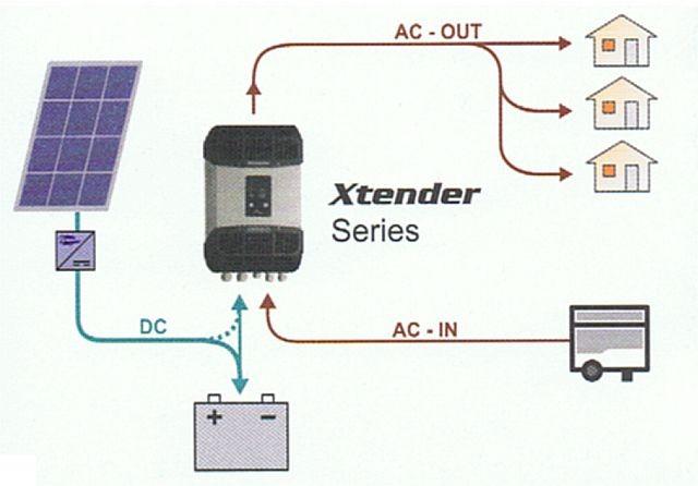 Sinus Wechselrichter X-Tender Schema