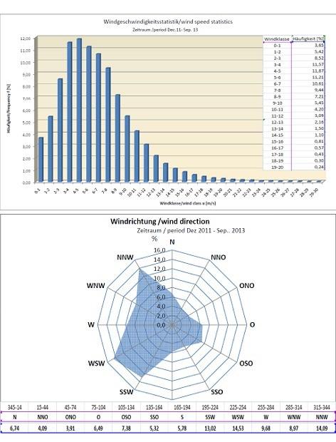 Beispiel zur Auswertung einer Windmessung (oben: prozentuale Verteilung der Windklassen; unten: Windrichtungsverteilung am Messstandort)