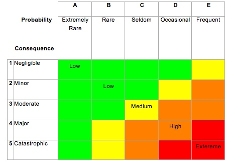 BowTie XP risk management risk matrix