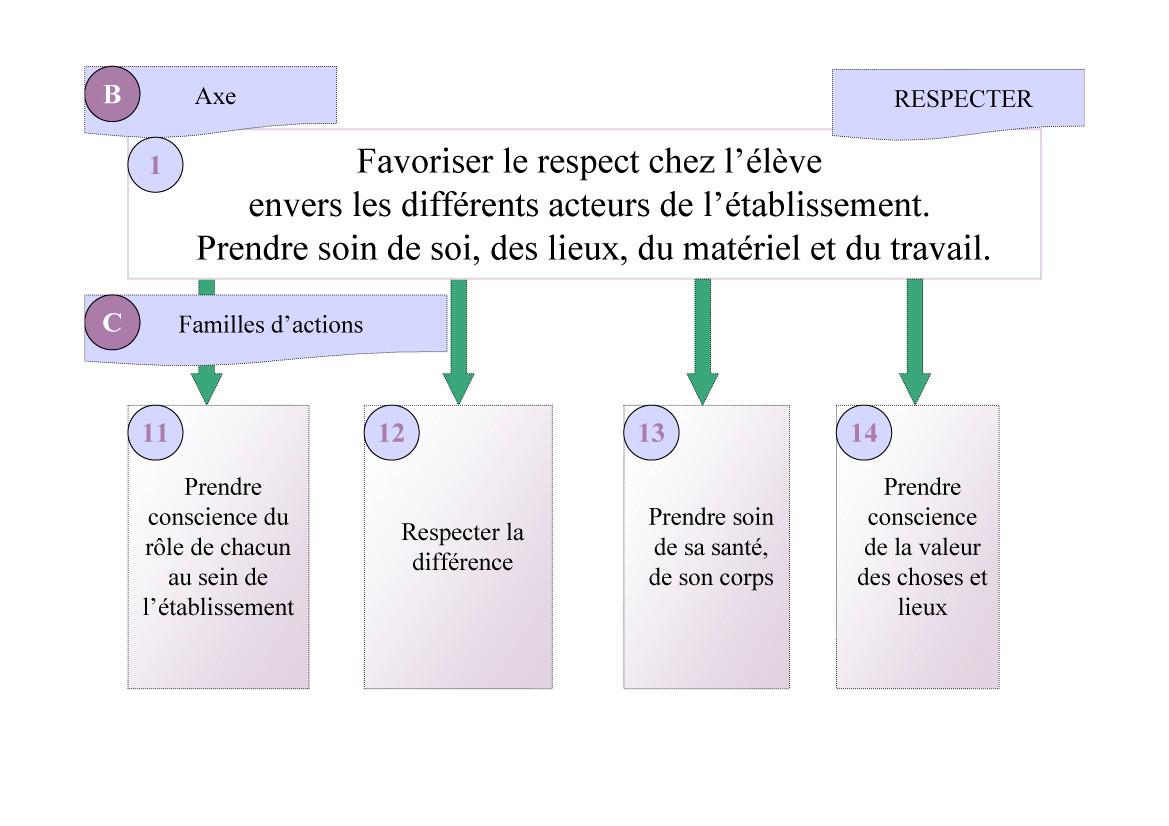 Projet d'établissement Saint-Bruno Évian - Page 3
