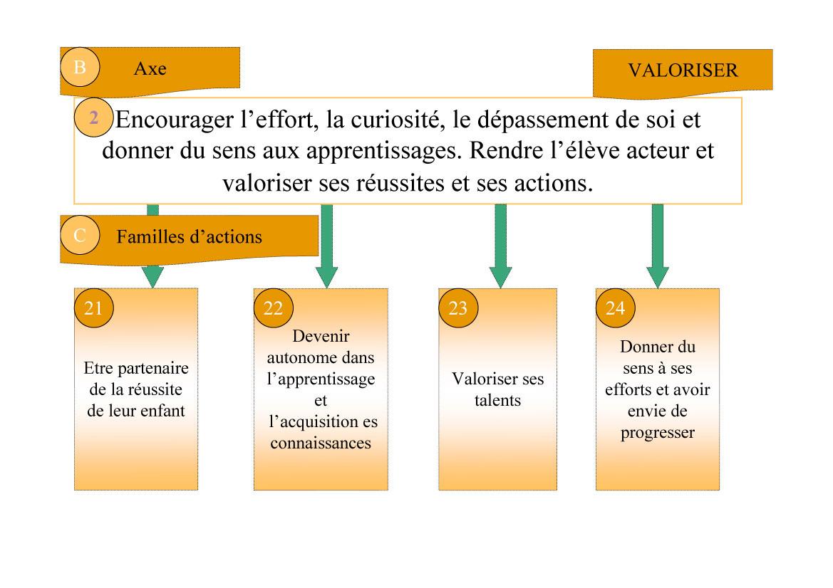 Projet d'établissement Saint-Bruno Évian - Page 4