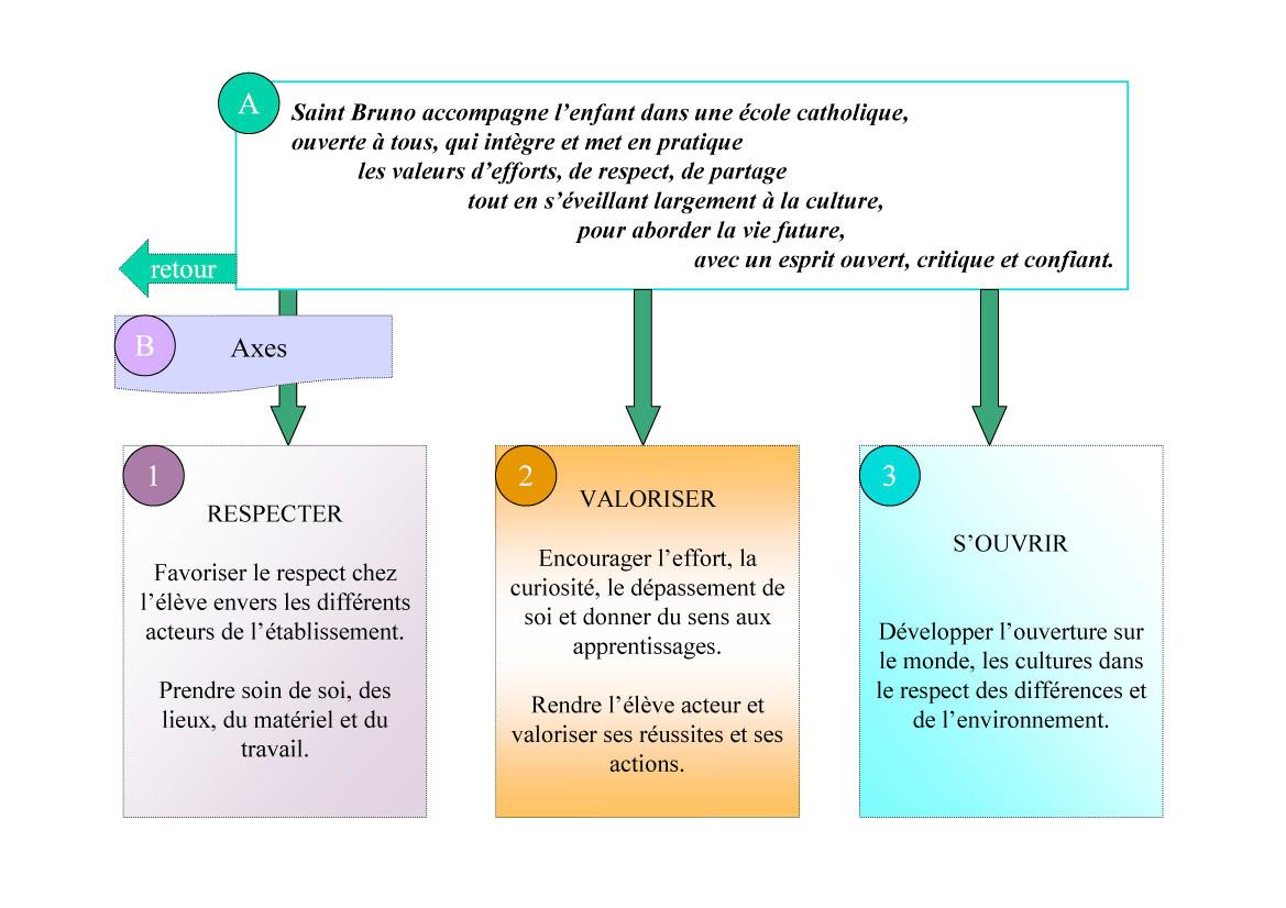 Projet d'établissement Saint-Bruno Évian - Page 2