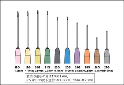 尼崎の鍼灸アスイクで使用する鍼と注射針の比較