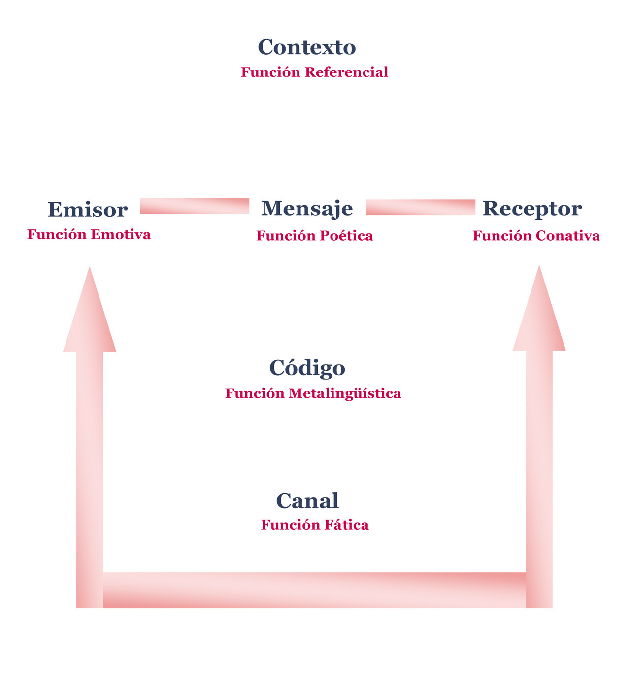 Modelo De Jakobson Comunicólogos