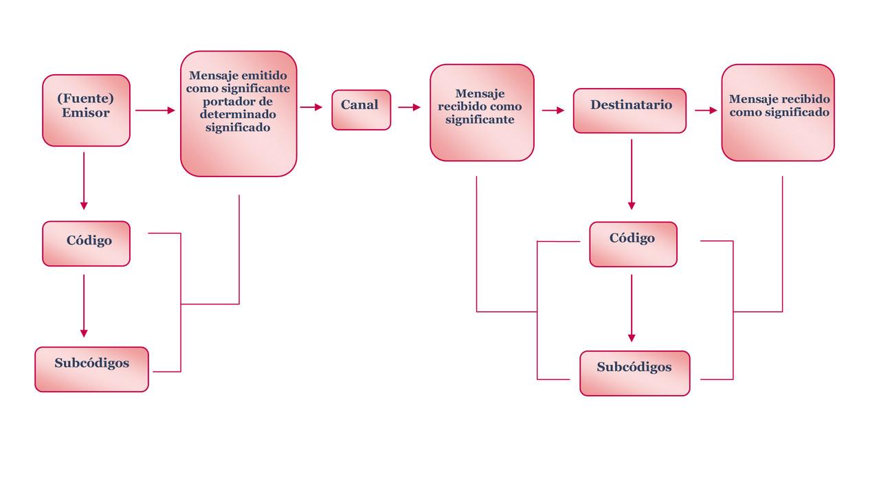 Modelo Semiótico Informacional Comunicólogos