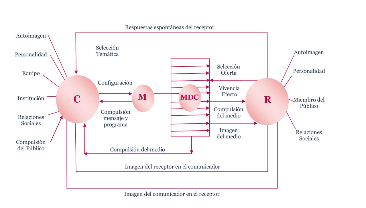 Modelo De Maletzke Comunicólogos