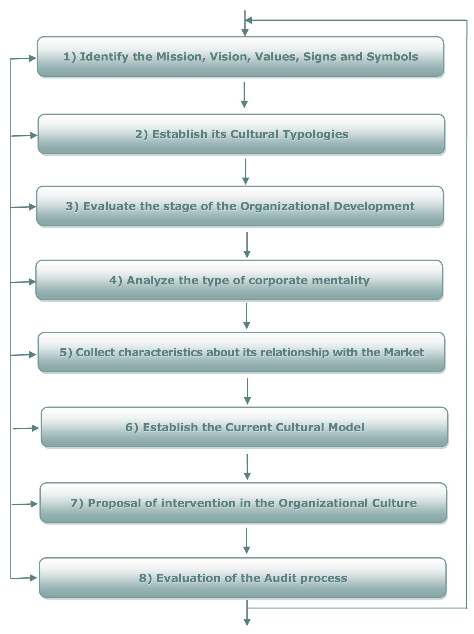 Organizational culture audit comuniclogos biocorpaavc