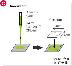 Inoculation