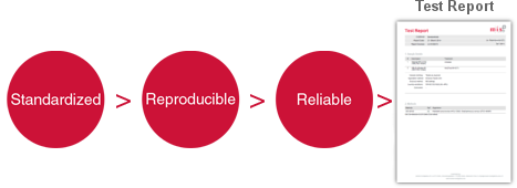 Standardized, Reproducible, Relaible Tests
