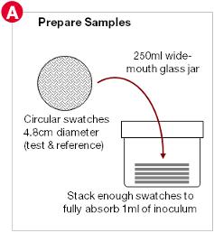 Prepare samples