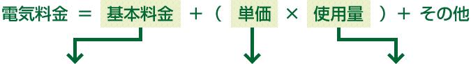 電気料金=基本料金+(単価×使用量)+その他